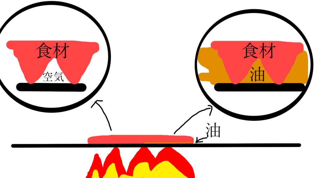 フライパンに油を引く理由   料理科学の森