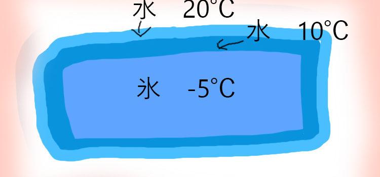 解凍と冷凍の速度について